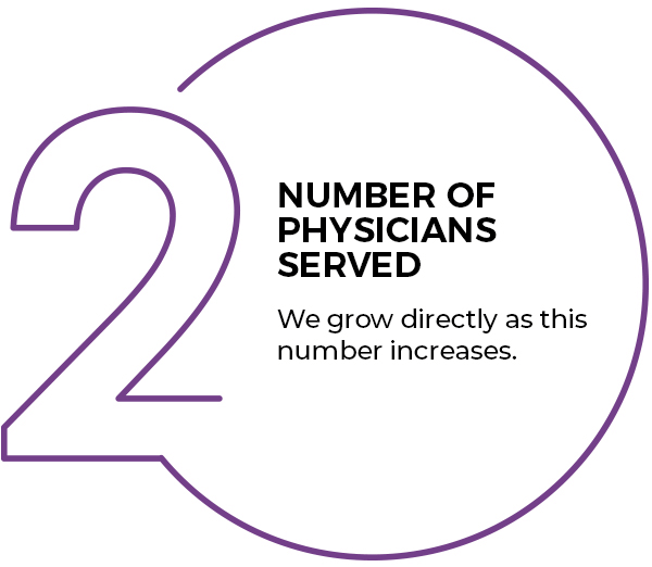 Number of Physicians Served